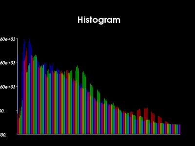 VTK Examples Baseline Images TestHistogramBarChart.png