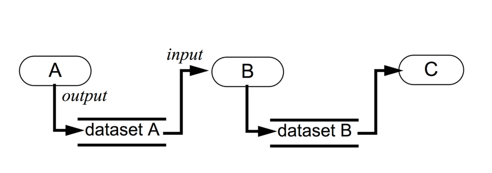 Figure 2: The visualization pipeline used by ParaView for data processing.